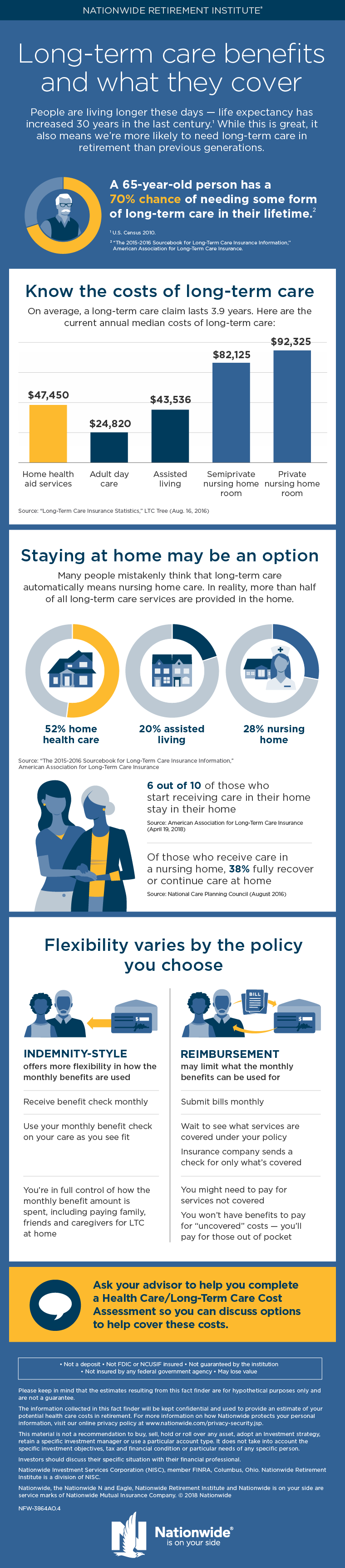 Long-term Care Benefits Infographic - Nationwide