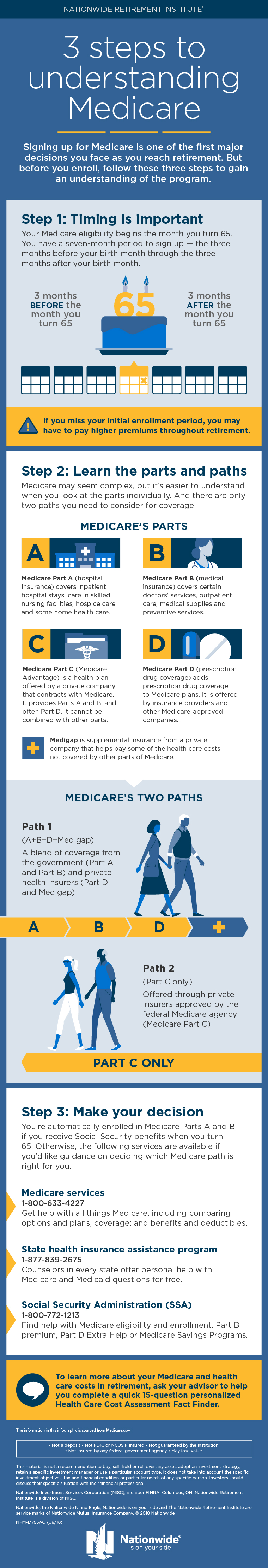 Medicare and Health Care Cost