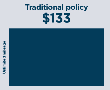 Traditional policy $133, unlimited mileage