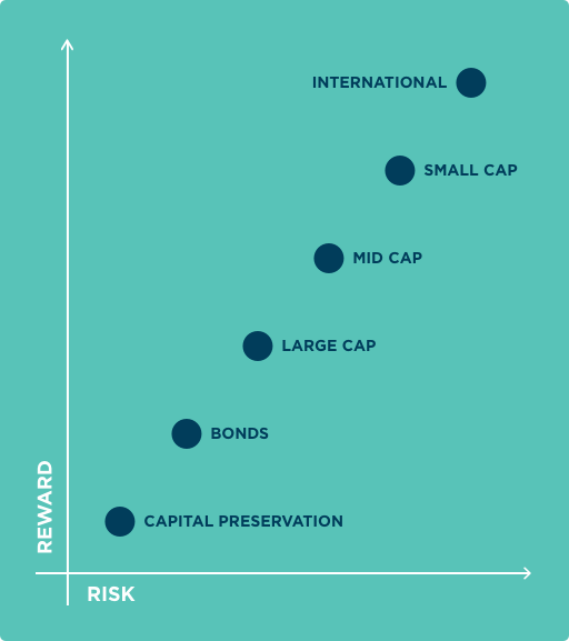Chart displaying increasing levels of risk and reward for different investment categories. From lowest risk and reward to highest – capital preservation, bonds, large cap stocks, mid cap stocks, small cap stocks and international stocks.