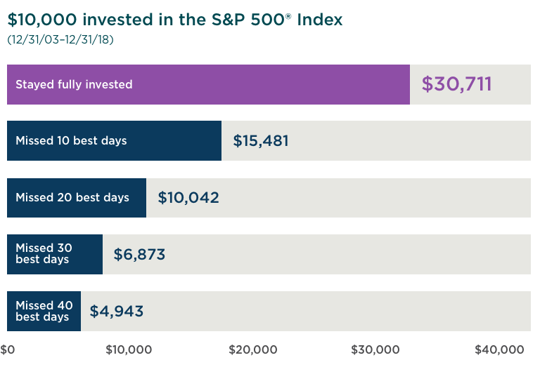 Potential balance of $10,000 staying fully invested versus missing the best days of the S&P 500 in a 15 year period