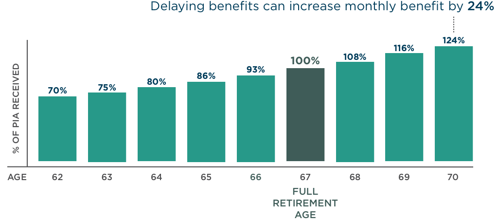 Delaying taking Social Security benefits from 67 to 70 can increase the monthly benefit by 24%