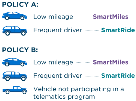 Policy A Low mileage SmartMiles and Frequent driver SmartRide, Policy B Low mileage SmartMiles, Frequent driver SmartRide and Vehicle not participating in a telematics program