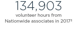 134,903 volunteer hours from Nationwide associates in 2016 3