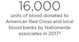 16,000 units of blood donated to American Red Cross and local blood banks by Nationwide associates in 2016 3
