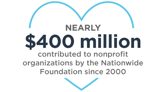 Nearly $400 million: contributed to nonprofit organizations by the Nationwide Foundation since 2000