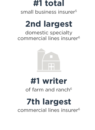 #1 total small business insurer5; 2nd largest domestic specialty commercial lines insurer6; #1 writer of farm and ranch6; 7th largest commercial lines insurer6