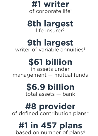 #1 writer of corporate life1; 9th largest writer of variable annuities3; $6.9 billion: total assets — bank; 8th largest life insurer2; #1 in 457 plans based on number of plans4; $61 billion in assets under management — mutual funds; #8 provider of defined contribution plans4