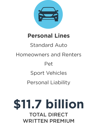 Nationwide personal lines: Standard Auto, Homeowners and Renters, Pet, Sport Vehicles, Personal Liability; $11.7 billion in total direct written premium