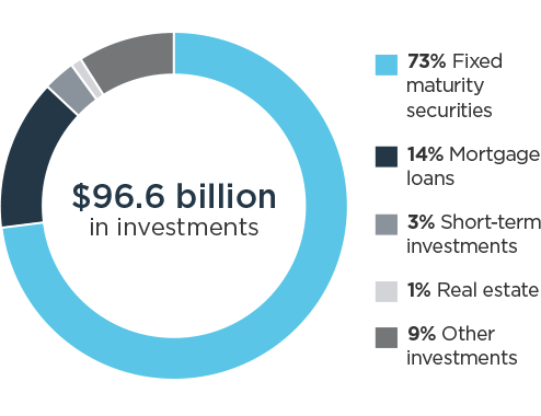 73% Fixed maturity securities; 14% Mortgage loans; 3% Short-term investments; 1% real estate; 9% Other investments = $96.6 billion in investments