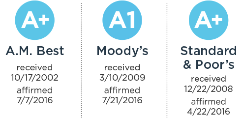A+: A.M. Best (received 10/17/2002 | affirmed 7/7/2016); A1: Moody's (received 3/10/2009 | affirmed 7/21/2016); A+: Standard & Poor's (received 12/22/2008 |affirmed 4/22/2016)