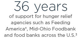 36 years of support for hunger relief agencies such as Feeding America, Mid-Ohio Foodbank and food banks across the U.S.3
