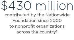$430 million contributed by the Nationwide Foundation since 2000 to nonprofit organizations across the country3