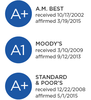 A+, A.M. Best, received 10/17/2002, affirmed 3/19/2015