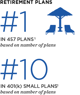 Retirement Plans: #1 in 457 plans1 based on number of plans, #10 in 401(k) small plans1 based on number of plans
