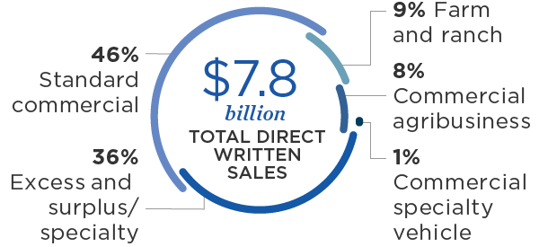 $7.8 billion total direct written premium