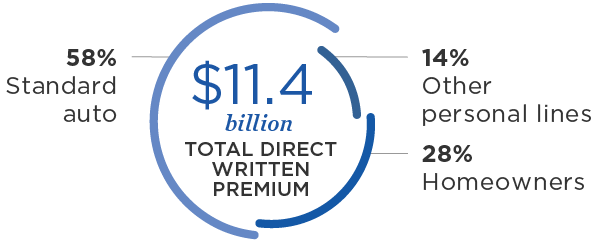 $11.4 billion total direct written premium