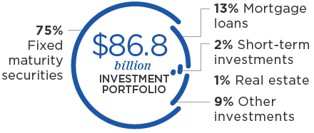 $86.8 billion investment portfolio: 75% Fixed maturity securities, 13% Mortgage loans, 2% Short-term investments, 1% Real estate, 9% Other investments