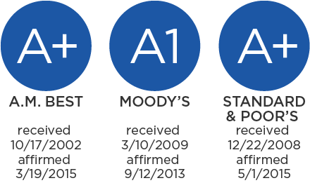 A+: A.M. Best received 10/17/2002, affirmed 3/19/2015; A1: Moody's received 3/10/2009, affirmed 9/12/2013; A+: Standard & Poor's received 12/22/2008, affirmed 5/1/2015