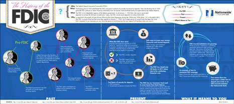 The History of the FDIC Infographic