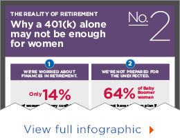 Why a 401(k) alone may not be enough for women - view full infographic