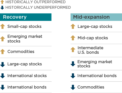 Recovery -- Historically outperformed: Small-cap stocks, Emerging market stocks, Commodities; Historically underperformed: Large-cap stocks, International stocks, International bonds; Mid-expansion -- Historically outperformed: Large-cap stocks, Mid-cap stocks, Intermediate U.S. bonds; Historically underperformed: Emerging market stocks, International bonds, Commodities