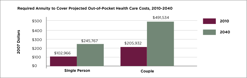 Projected health care costs