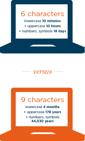 6 characters- lowercase: 10 minutes; +uppercase: 10 hours; +numbers, symbols:18 days. 9 characters - lowercase: 4 months; +uppercase:178 years; +numbers, symbols:44,530 years
