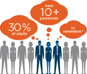 30 percent of adults have 10+ passwords to remember4