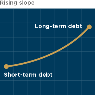 yield curve showing a rising slope
