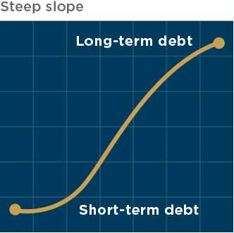 yield curve showing a steep slope