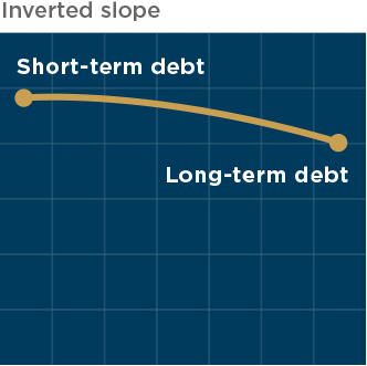 yield curve showing an inverted slope